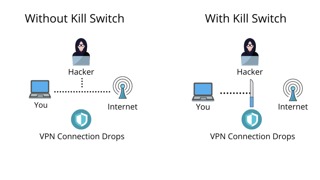 The VPN Kill Switch Explained