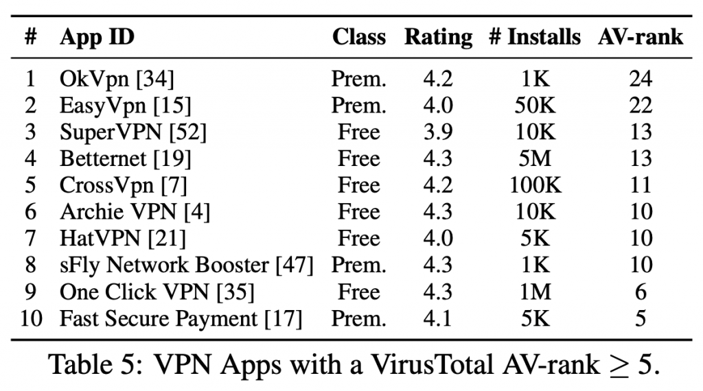 Betternet android malware